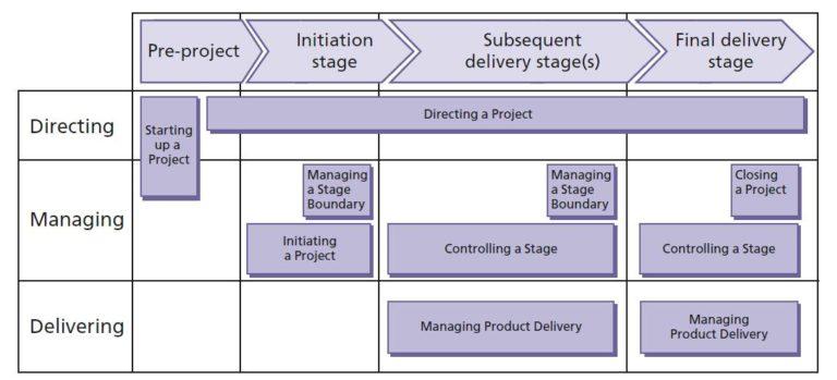 PRINCE2® processes